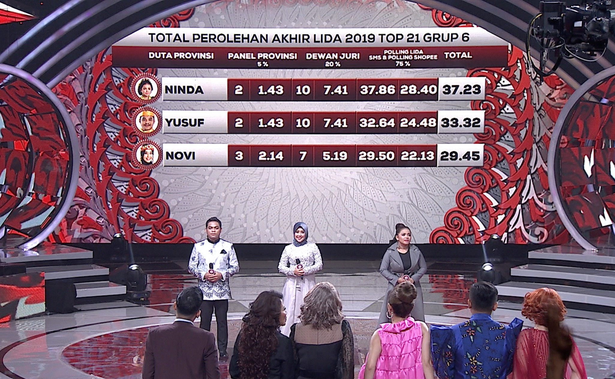 Total Perolehan Akhir LIDA 2019 Top 21 Group 6