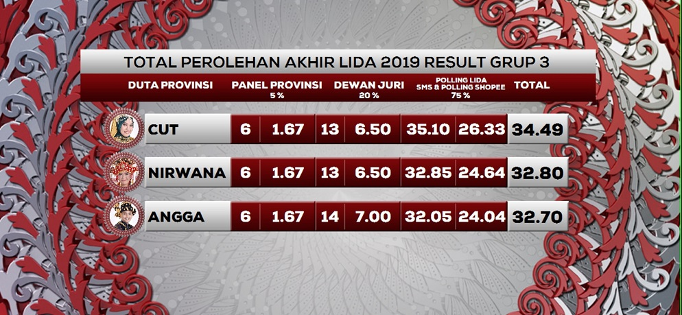 Total Perolehan Akhir LIDA 2019 Result Top 9 Grup 3