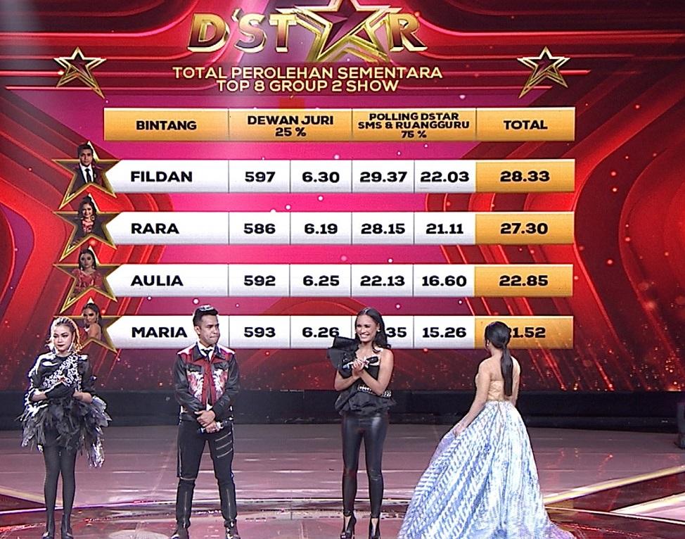 Total Perolehan Sementara Top 8 Group 2 Menempatkan Fildan Pada Posisi Pertama